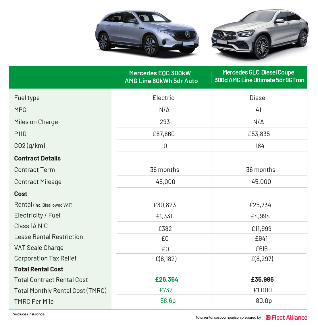 EQC vs GLC - Lease Comparison